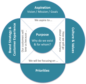 Diagram of Purpose, Aspiration, Brand Strategy, Culture, and Priorities